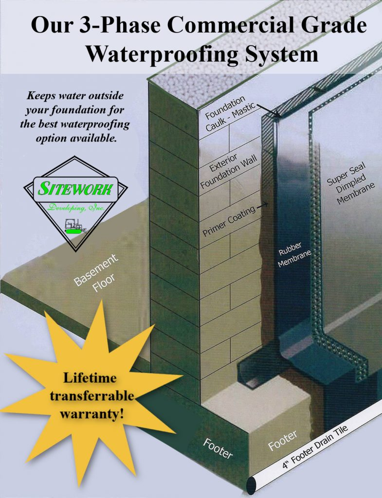 flyer shows three layers of commercial grade basement waterproofing system by sitework developing